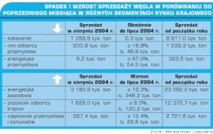 Tabela 2. Spadek i wzrost sprzedaży węgla w porównaniu do poprzedniego miesiąca w różnych segmentach rynku krajowego.