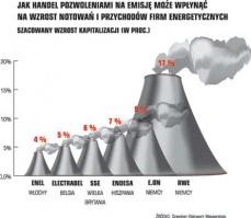 Wykres 1. Jak handel pozwoleniami na emisję może wpłynąć na wzrost notowań i przychodów firm energetycznych. Szacowany wzrost kapitalizacji (w proc.).