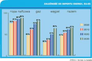 Zależność od importu energii, eu-25