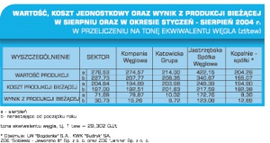 Tabela 1. Wartość, koszt jednostkowy oraz wynik z produkcji bieżącej w sierpniu oraz w okresie styczeń - sierpień 2004 r. w przeliczeniu na tonę ekwiwalentu węgla (zł / tew).