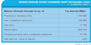 Wykres 1. Skonsolidowane wyniki finansowe grupy kapitałowej Ciech. I - III kwartał 2004 r.