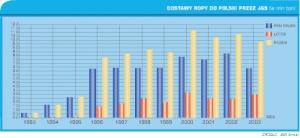 Wykres 1. Dostawy ropy do Polski przez J&S (w mln ton)