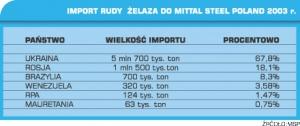 Import rudy żelaza do Mittal Steel Poland 2004r.