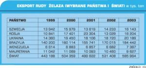 Eksport rudy żelaza (wybrane państwa i świat) w tys. ton