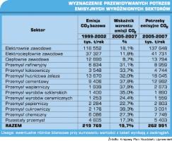 Wyznaczenie przewidywanych potrzeb emisyjnych wyróżnionych sektorów