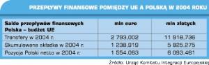 Przepływu pieniędzy pomiędzy UE a Polską w 2004 roku