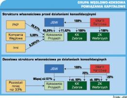 Grupa węglowo-koksowa powiązania kapitałowe