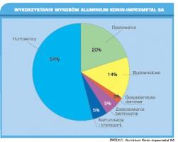 Wykorzystanie wyrobów Aluminium Konin - Impexmetal SA