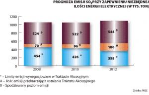 Wykres 1. Prognoza emisji SO2 przy zapewnieniu niezbędnej ilości energii elektrycznej (w tys. ton)