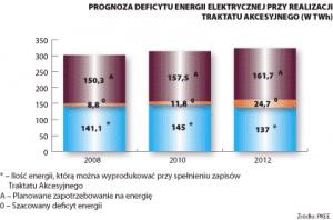 Wykres 2. Prognoza deficytu energii elektrycznej przy realizacji traktatu akcesyjnego (w TWh)