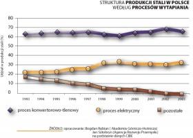 Struktura produkcji stali w Polsce według procesów wytapiania