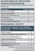 Tabela 1. Najpopularniejsze partie wśród polskich przedsiębiorców