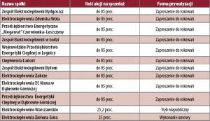 Tabela 1. Przedsiębiorstwa ciepłownicze będące spółkami Skarbu Państwa przeznaczone do prywatyzacji w roku 2005.
