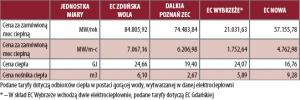 Tabela 1. Porównanie taryf przykładowych elektrociepłowni (w złotych - ceny brutto)