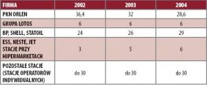Tabela 1. Paliwa: kto ile sprzedaje (rynek detaliczny) w procentach