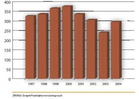 Tabela 1. Szacunkowa wartość netto komputerów i sprzętu biurowego przekazanego w leasing (w mln złotych)