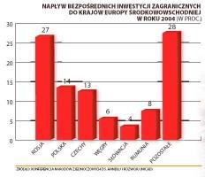 Tabela 1. Napływ bezpośrednich inwestycji zagranicznych do krajów Europy Środkowowschodniej w roku 200r (w proc.)