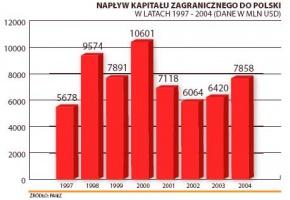 Tabela 2. Napływ kapitału zagranicznego do Polski w latach 1997-2004 (dane w mln USD)