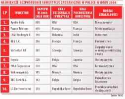 Tabela 3. Największe bezpośrednie inwestycje zagraniczne w Polsce w roku 2004