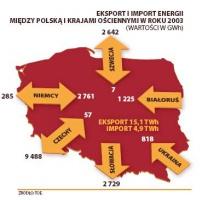 Eksport i import energii między Polską a krajami ościennymi w roku 2003 (wartości w GWh)