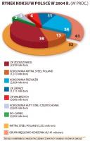 Rynek koksu w Polsce w 2004 r. (w proc.)