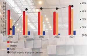 Eksport, import (w mln ton) i udział importu w zużyciu jawnym (%) w latach 2000-2004. Źródło HIPH.