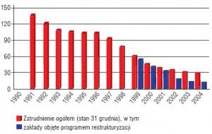 Zatrudnienie w hutnictwie żelaza i stali w Polsce w latach 1990 - 2004 (tys. osób). Źródło HIPH.