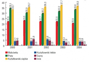 Struktura asortymentowa produkcji wyrobów długich, walcowanych na gorąco w latach 2000 - 2004 (%). Źródło HIPH.