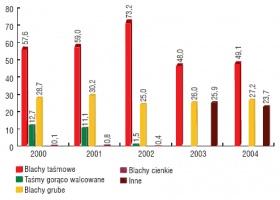 Struktura asortymentowa produkcji wyrobów płaskich, walcowanych na gorąco w latach 2000 - 2004 (%). Źródło HIPH.