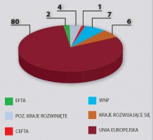 Struktura geograficzna obrotów handlu zagranicznego w 2004 roku (w proc.) w eksporcie. Źródło: wg danych wstępnych GUS