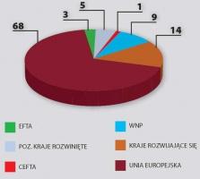 Struktura geograficzna obrotów handlu zagranicznego w 2004 roku (w proc.) w imporcie. Źródło: wg wstępnych danych GUS