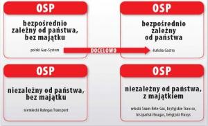 Europejskie modele tworzenia operatorów systemów przesyłowych (OSP)
