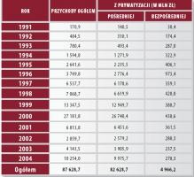 Przychody z prywatyzacji uzyskane w latach 1991-2004. Źródło: Ministerstwo Skarbu Państwa