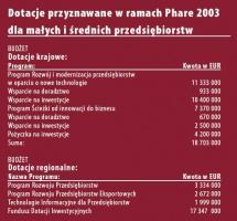 Dotacje przyznawane w ramach Phare 2003 dla małych i średnich przedsiębiorstw.