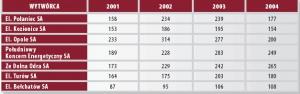 Średnie ceny energii elektrycznej sprzedawanej do PSE (w zł/MWh). Źródło: URE.