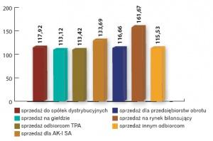 Średnie ceny sprzedaży energii elektrycznej przez wytwórców systemowych poza KDT w roku 2004 (w zł/MWh). Źródło: Biuletyn URE i AK-I.