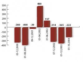 Wyliczenie korzyści i strat dla Aluminium Konin-Impexmetal na handlu energią elektryczną na rynku bilansującym od 1.03.2000 do 30.10.2004. (w tys. zł)