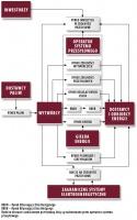 Schemat działania kompleksowego rynku energii.