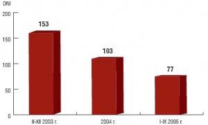 Średni okres realizacji zobowiązań Kompanii Węglowej wobec dostawców. Źródło: Kompania Węglowa.