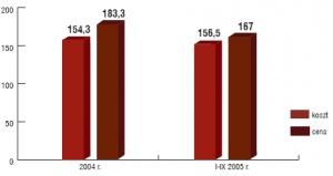 Średnia cena węgla w kraju a koszt produkcji w Kompani Węglowej (w złotych). Źródło: Kompania Węglowa.