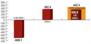 Wynik finansowy brutto Kompani Węglowej w mln zł. Źródło: Kompania Węglowa.