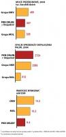 PKN Orlen i Unipetrol, OMV, MOL - porównanie wybranych wskaźników.