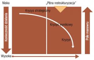 Stadia kryzysu w porównaniu do konieczności działania i pola manewru.