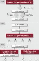 Model wydzielenia OSD w KE Energa