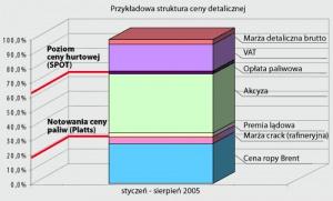 Struktura ceny benzyny Euro Super 95 PKN Orlen