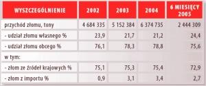 Przychód złomu w sektorze hutniczym w latach 2004-2005. Źródło: CIBEH