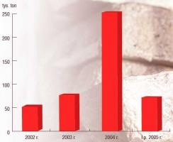 Import złomu stalowego w latach 2002-2005