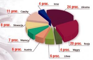 Procentowa struktura sprzedaży Grupy Kapitałowej Kęty. Źródło: Grupa Kapitałowa Kęty