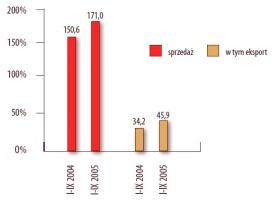 Sprzedaż grupy Kęty ( w mln zł). Źródło: Grupa Kęty