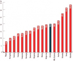 Produkcja konstrukcji stalowych w 2003 r. (w kg/mieszkańca). Źródło: Branżowy Informator Gospodarczy PIKS